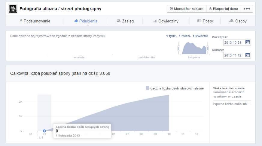"""Efekt: przyrost fanów fanpage """"Fotografia uliczna / street photography"""""""