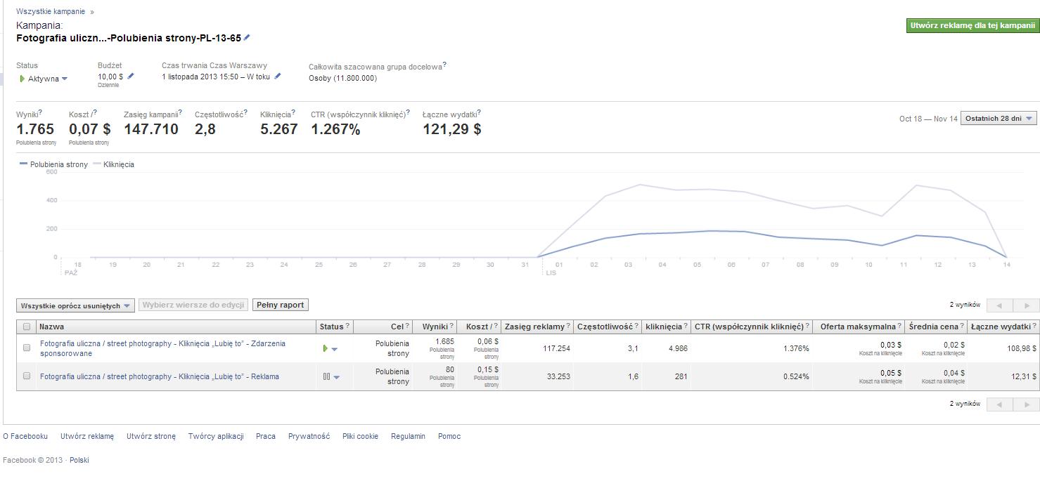 Całościowy koszt zakupu reklam na facebooku